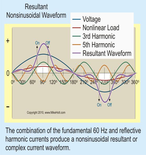 harmonics in power quality pdf